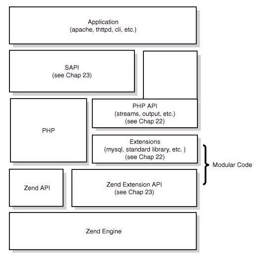 PHP 核心架构图